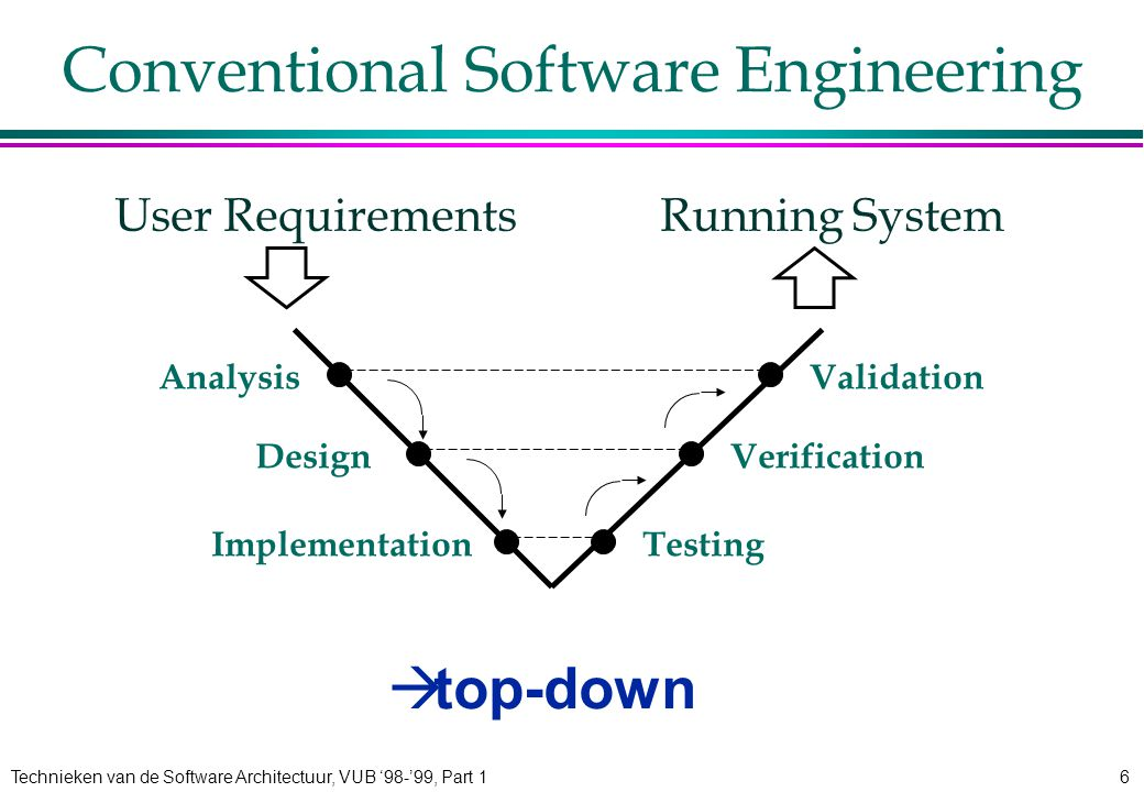 Technieken van de Software Architectuur, VUB '98-'99, Part 16 Conventional Software Engineering Analysis Design Implementation Validation Verification Testing User RequirementsRunning System à top-down