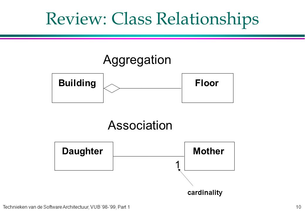 Technieken van de Software Architectuur, VUB '98-'99, Part 110 Review: Class Relationships Aggregation Association MotherDaughter 1 cardinality FloorBuilding