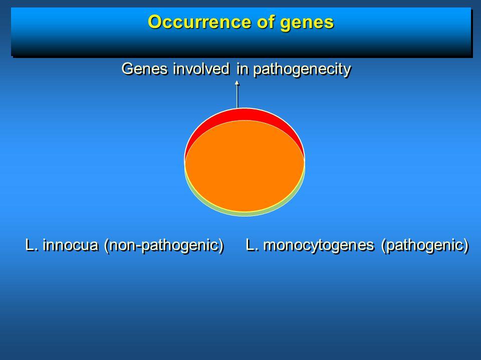 Occurrence of genes L. innocua (non-pathogenic) L. monocytogenes (pathogenic) Genes involved in pathogenecity