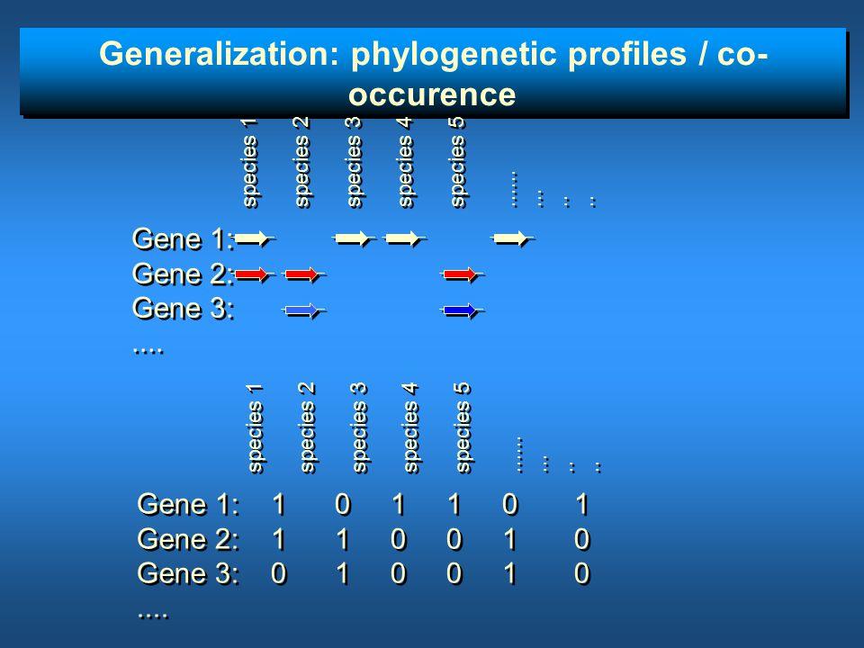 Generalization: phylogenetic profiles / co- occurence Gene 1: Gene 2: Gene 3:.... Gene 1: Gene 2: Gene 3:.... species 1 species 2 species 3 species 4