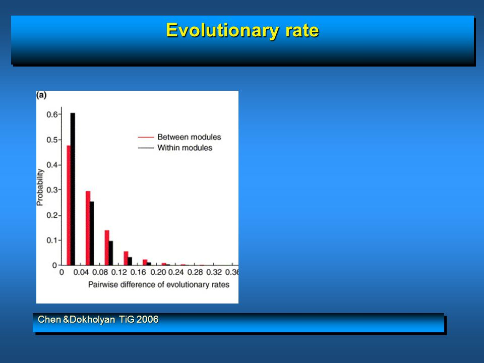 Evolutionary rate Chen &Dokholyan TiG 2006