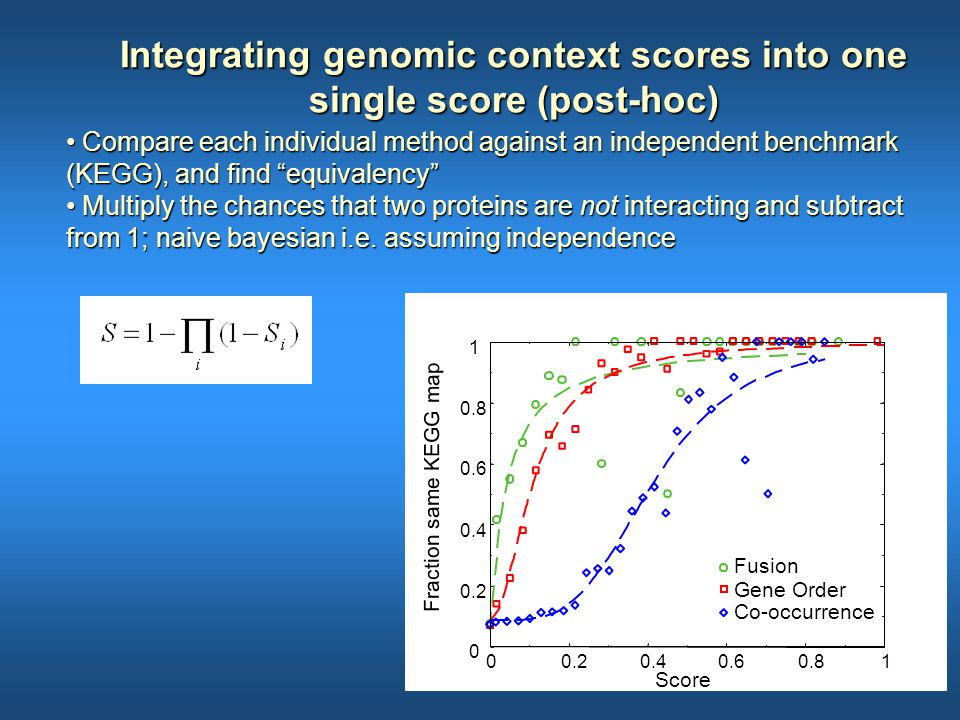 """Integrating genomic context scores into one single score (post-hoc) Compare each individual method against an independent benchmark (KEGG), and find """""""