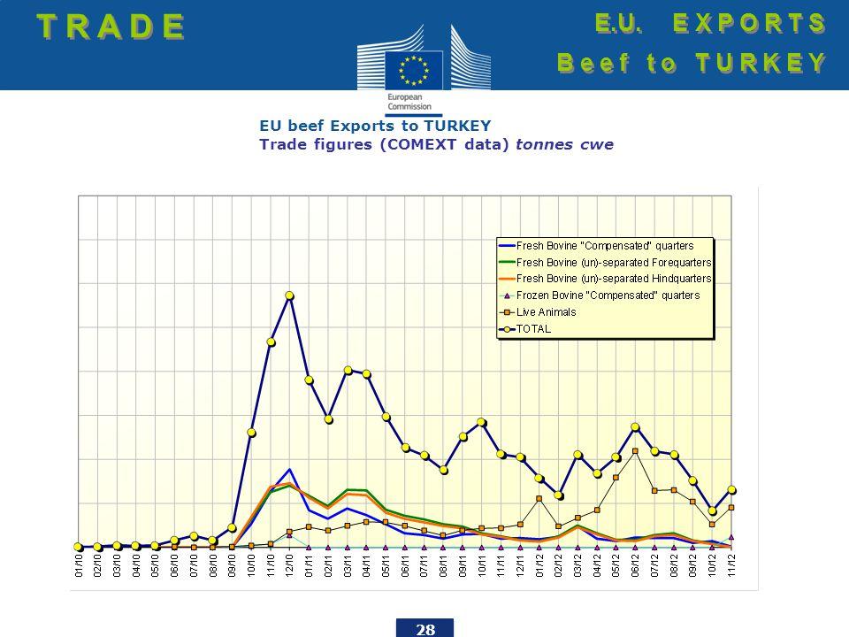 28 EU beef Exports to TURKEY Trade figures (COMEXT data) tonnes cwe T R A D E E.U. E X P O R T S B e e f t o T U R K E Y E.U. E X P O R T S B e e f t