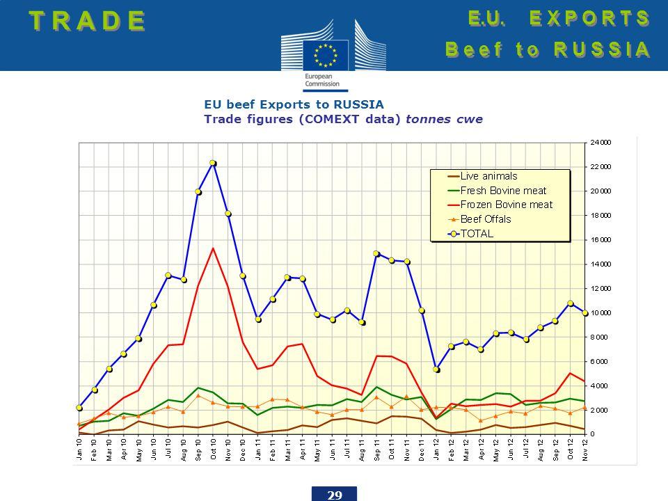 29 EU beef Exports to RUSSIA Trade figures (COMEXT data) tonnes cwe T R A D E E.U.