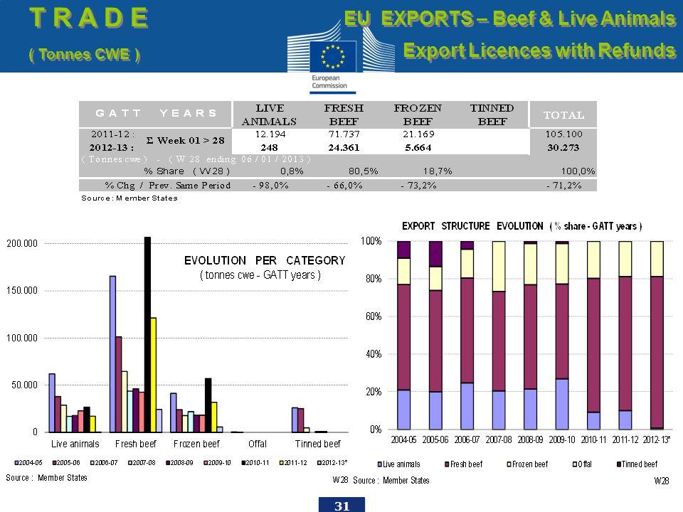 31 T R A D E ( Tonnes CWE ) T R A D E ( Tonnes CWE ) EU EXPORTS – Beef & Live Animals Export Licences with Refunds EU EXPORTS – Beef & Live Animals Ex