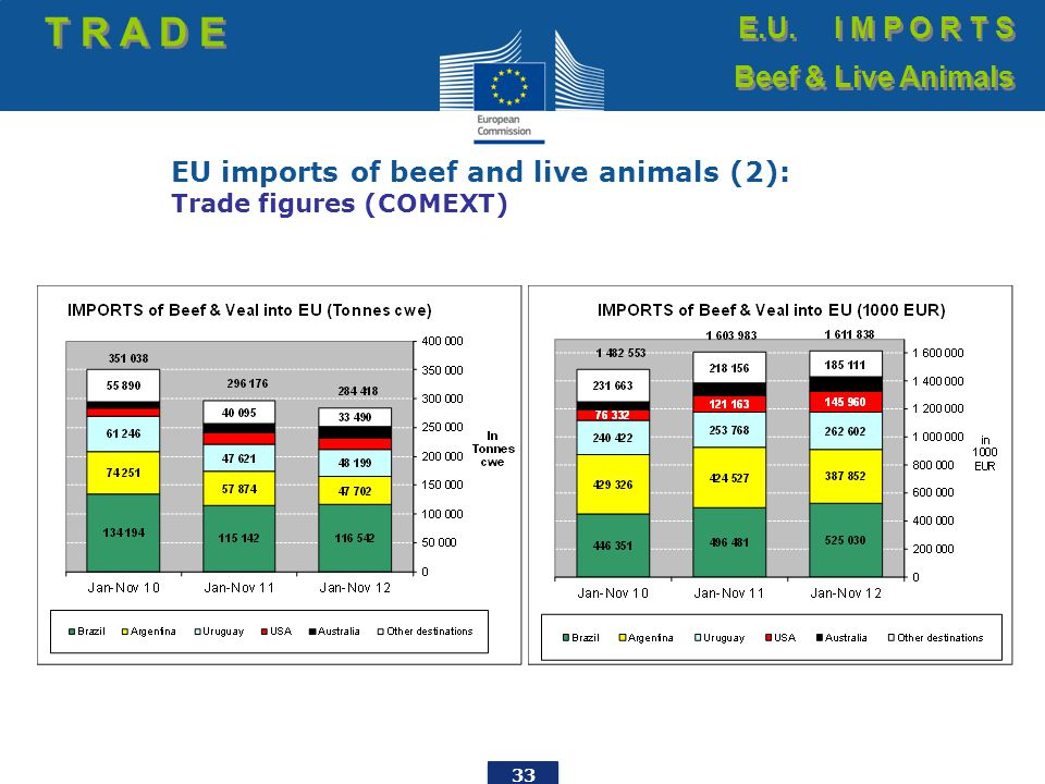 33 EU imports of beef and live animals (2): Trade figures (COMEXT) T R A D E E.U. I M P O R T S Beef & Live Animals E.U. I M P O R T S Beef & Live Ani