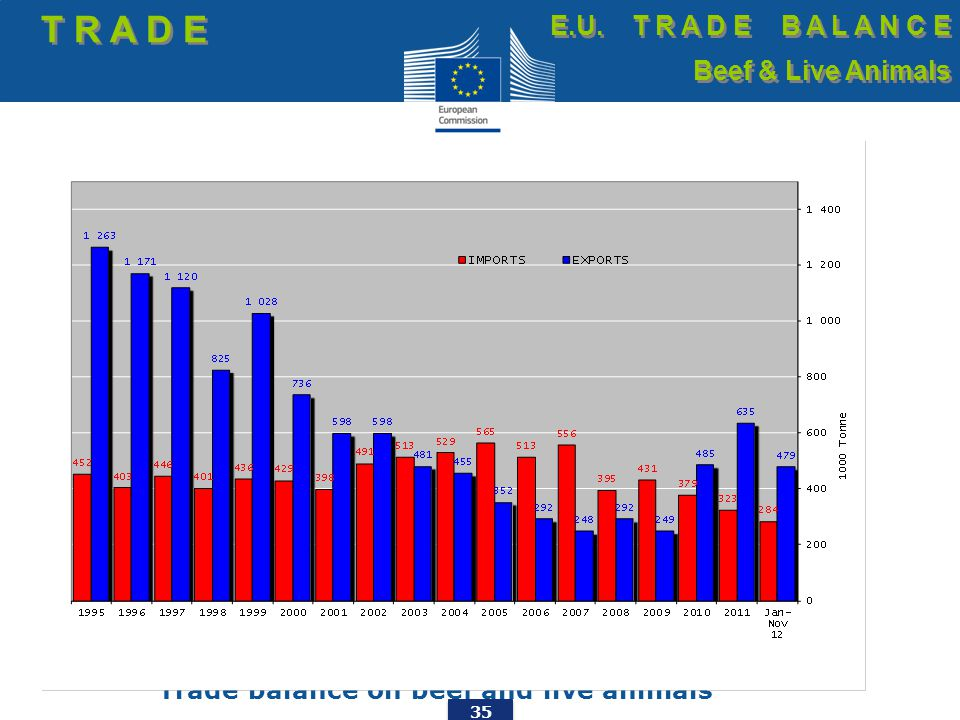 35 Trade balance on beef and live animals T R A D E E.U. T R A D E B A L A N C E Beef & Live Animals E.U. T R A D E B A L A N C E Beef & Live Animals
