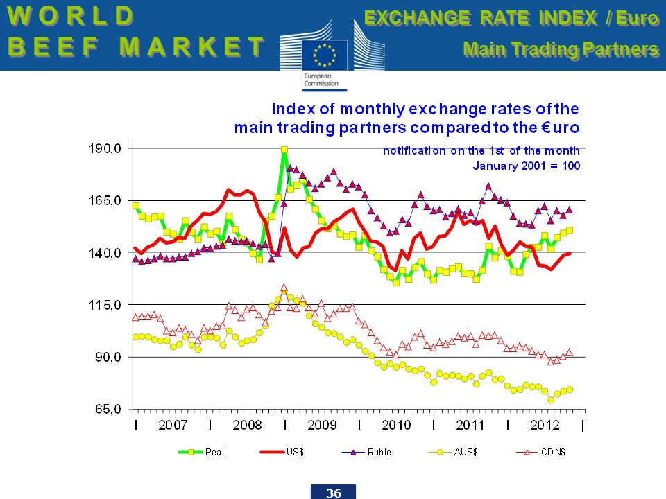 36 W O R L D B E E F M A R K E T W O R L D B E E F M A R K E T EXCHANGE RATE INDEX / Euro Main Trading Partners EXCHANGE RATE INDEX / Euro Main Tradin
