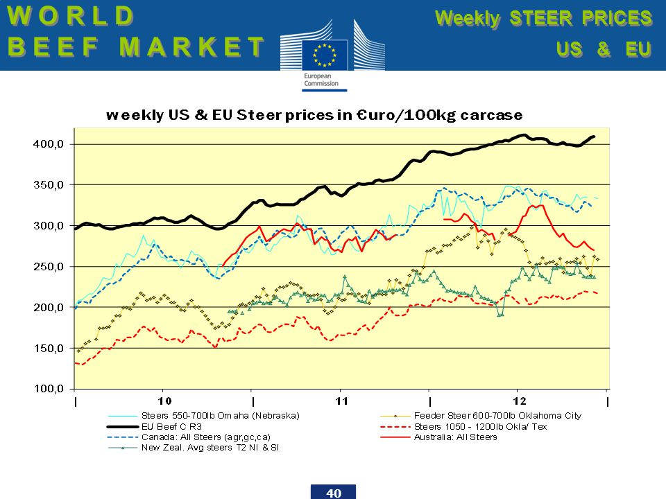 40 W O R L D B E E F M A R K E T W O R L D B E E F M A R K E T Weekly STEER PRICES US & EU Weekly STEER PRICES US & EU