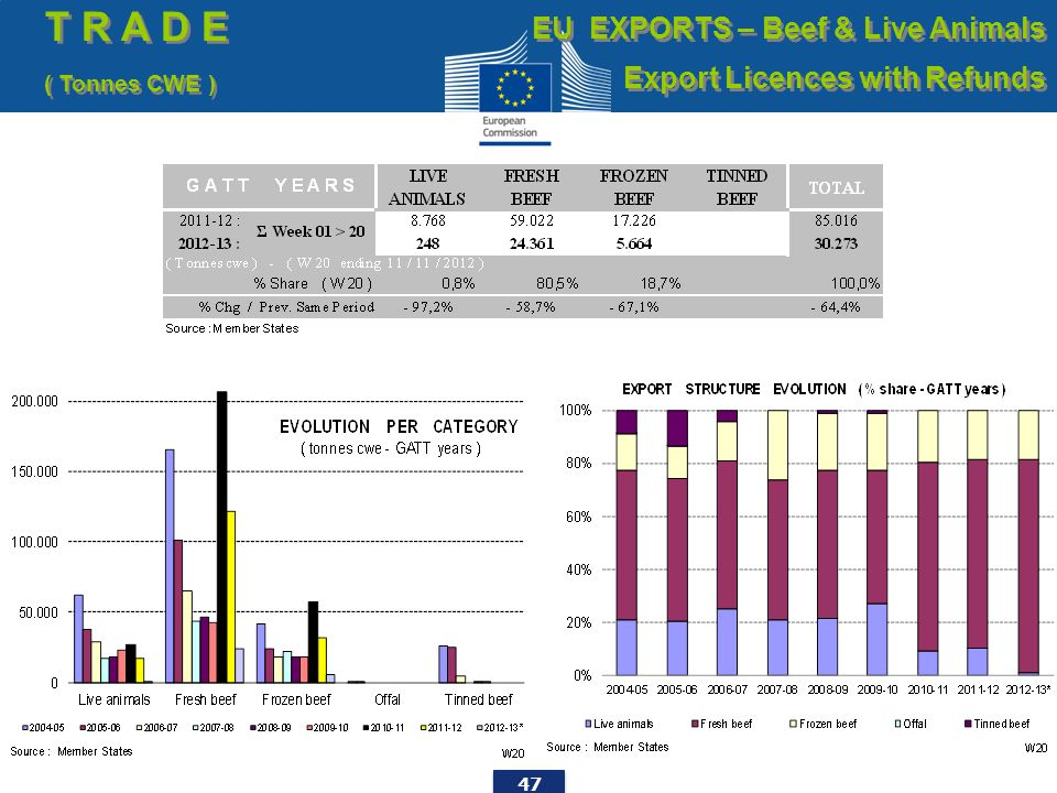 47 T R A D E ( Tonnes CWE ) T R A D E ( Tonnes CWE ) EU EXPORTS – Beef & Live Animals Export Licences with Refunds EU EXPORTS – Beef & Live Animals Export Licences with Refunds