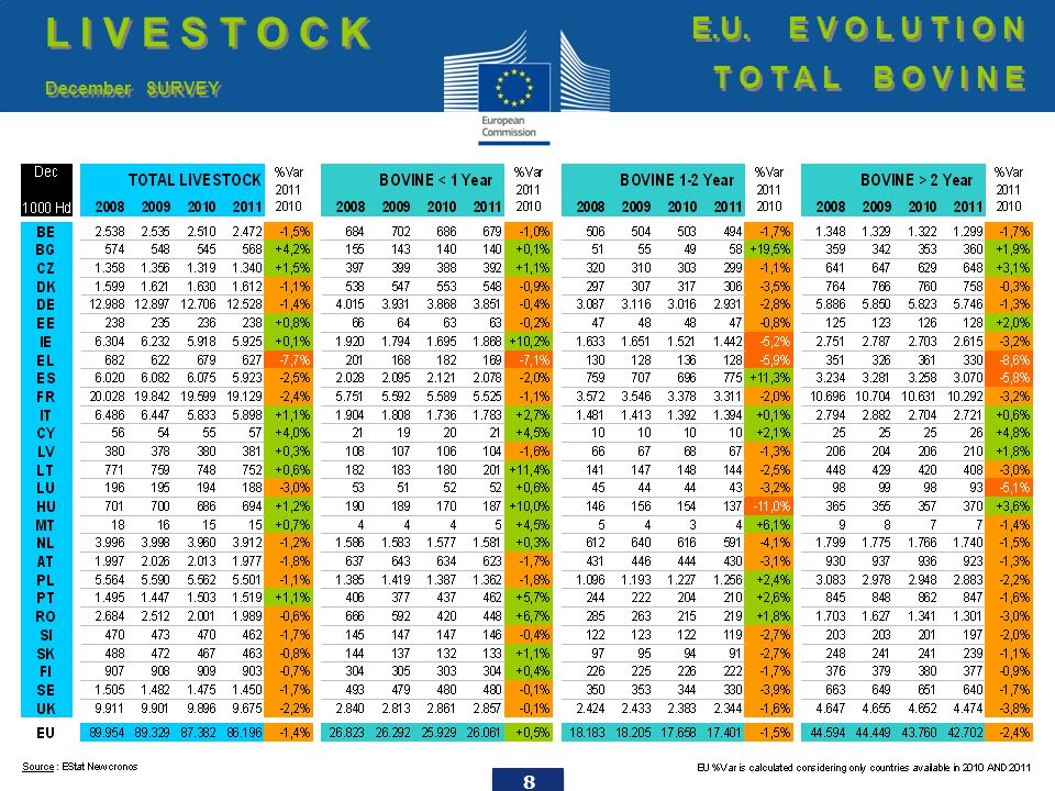 49 EU imports of beef and live animals (2): Trade figures (COMEXT) T R A D E E.U.