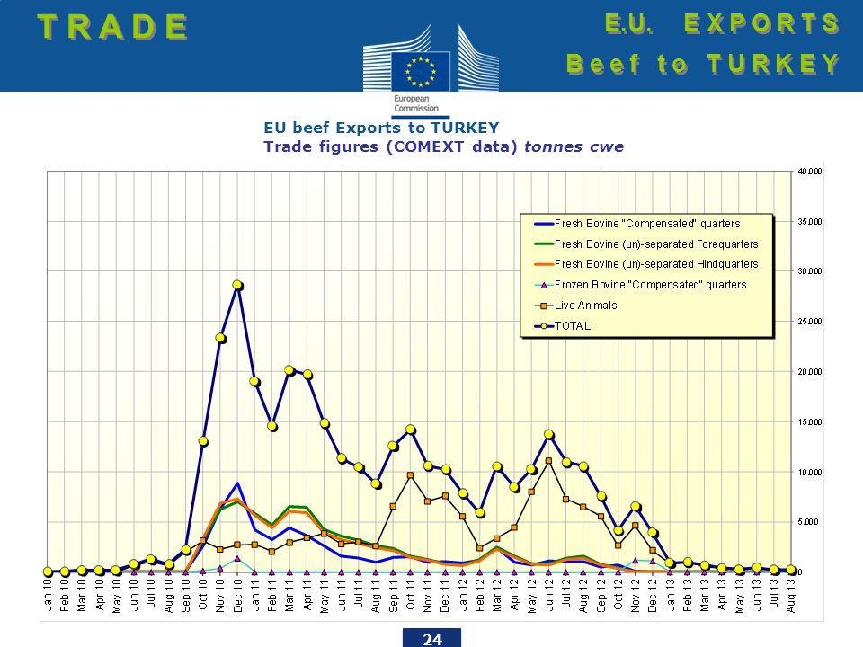 24 EU beef Exports to TURKEY Trade figures (COMEXT data) tonnes cwe T R A D E E.U. E X P O R T S B e e f t o T U R K E Y E.U. E X P O R T S B e e f t