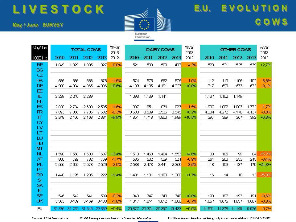 24 EU beef Exports to TURKEY Trade figures (COMEXT data) tonnes cwe T R A D E E.U.