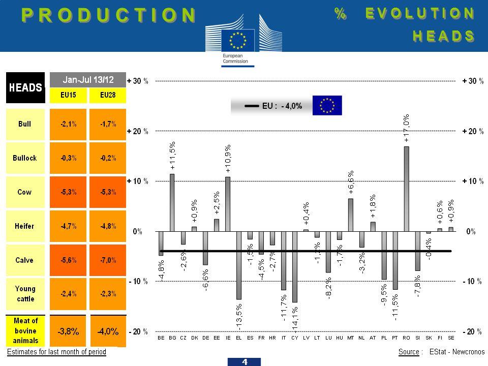 25 EU beef Exports to RUSSIA Trade figures (COMEXT data) tonnes cwe T R A D E E.U.