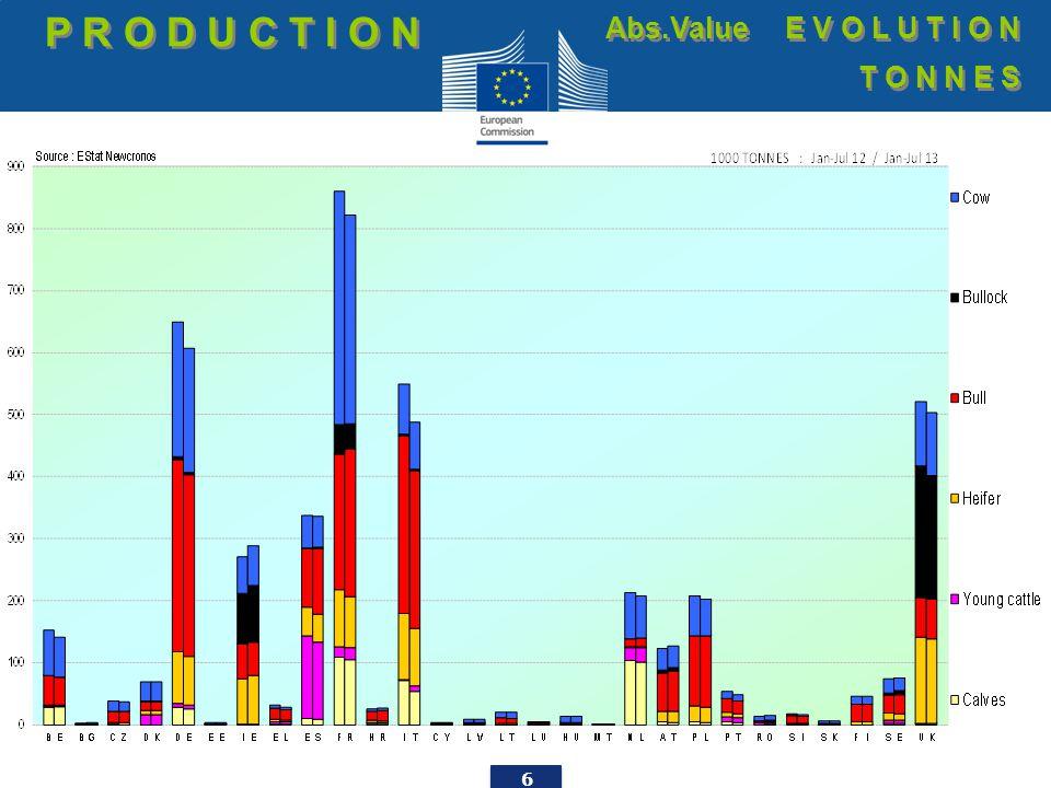 27 EU imports of beef and live animals (1): Trade figures (COMEXT – tonnes cwe) Origins T R A D E E.U.