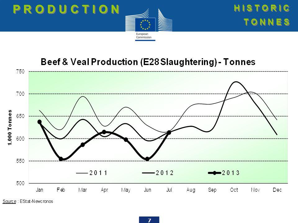 18 Butcher calves (€/100 kg cw) P R I C E S L I V E B O V I N E S P R I C E S L I V E B O V I N E S E.U.