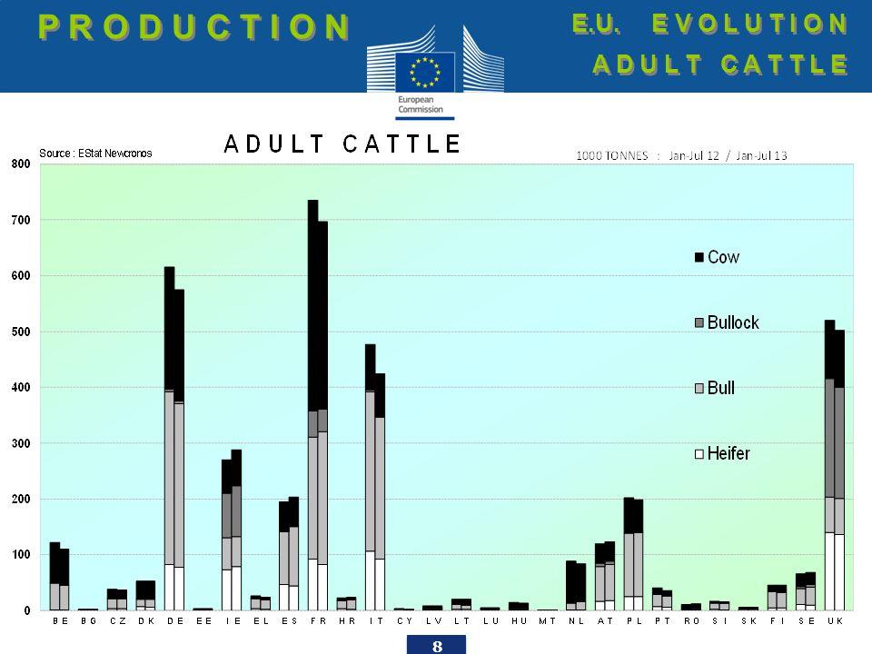 19 M A R G I N E.U.E V O L U T I O N Animal + Feed Purchase COST E.U.