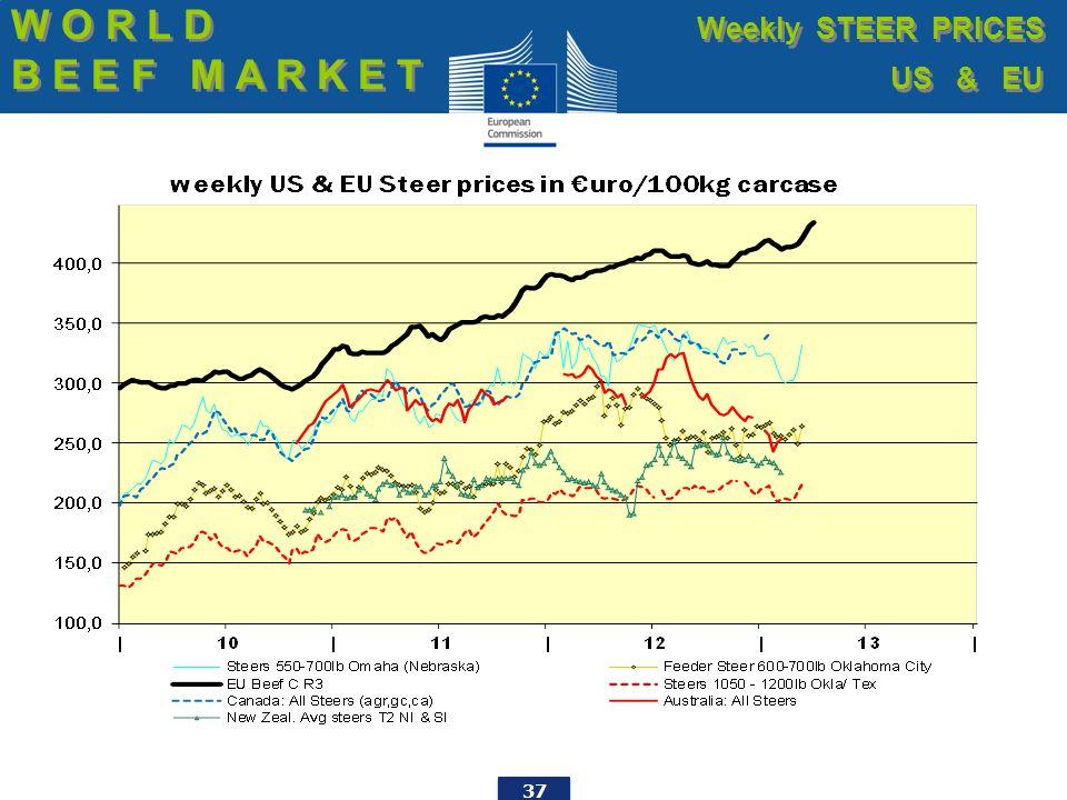 37 W O R L D B E E F M A R K E T W O R L D B E E F M A R K E T Weekly STEER PRICES US & EU Weekly STEER PRICES US & EU