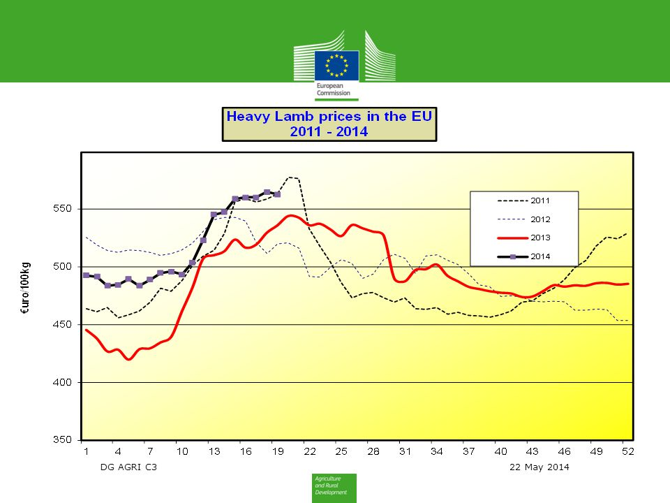EU exports of sheep & goat meat and live animals: Trade figures (COMEXT – tonnes cwe)