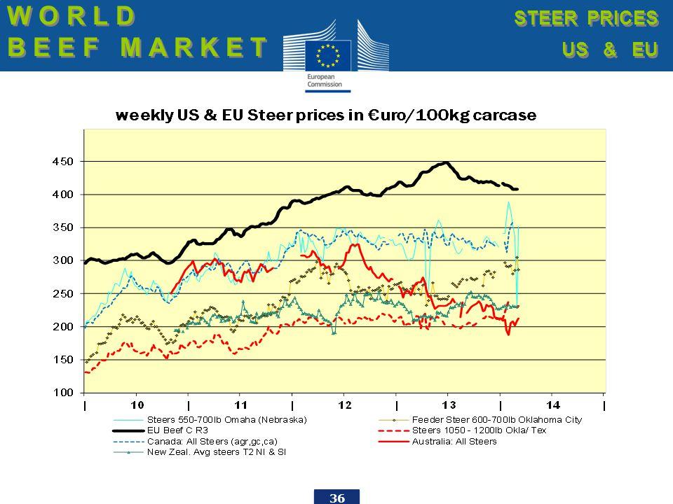 36 W O R L D B E E F M A R K E T W O R L D B E E F M A R K E T STEER PRICES US & EU STEER PRICES US & EU