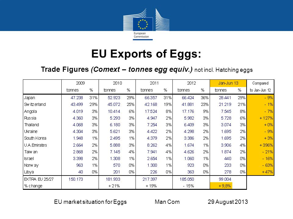 EU market situation for Eggs Man Com 29 August 2013 EU Exports of Eggs: Trade Figures (Comext – tonnes egg equiv.) not incl.