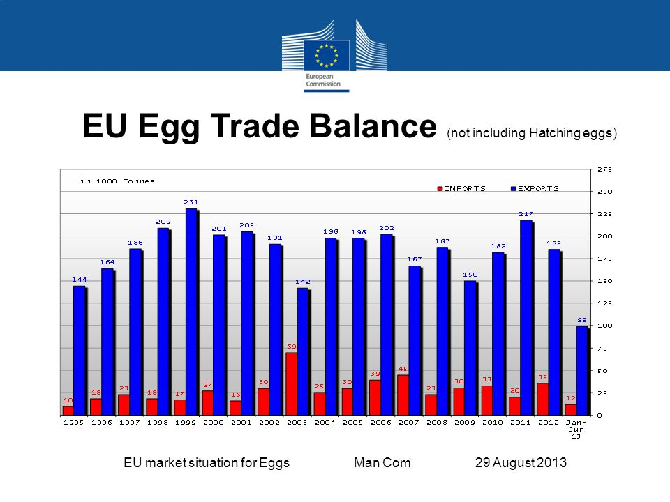 EU market situation for Eggs Man Com 29 August 2013 EU Egg Trade Balance (not including Hatching eggs)