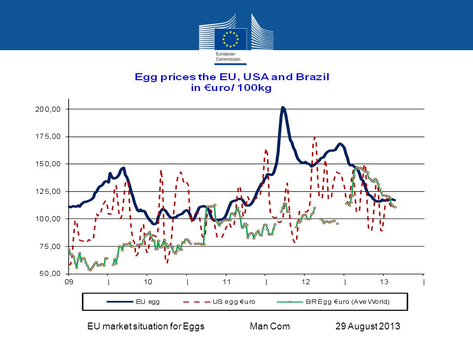 EU market situation for Eggs Man Com 29 August 2013