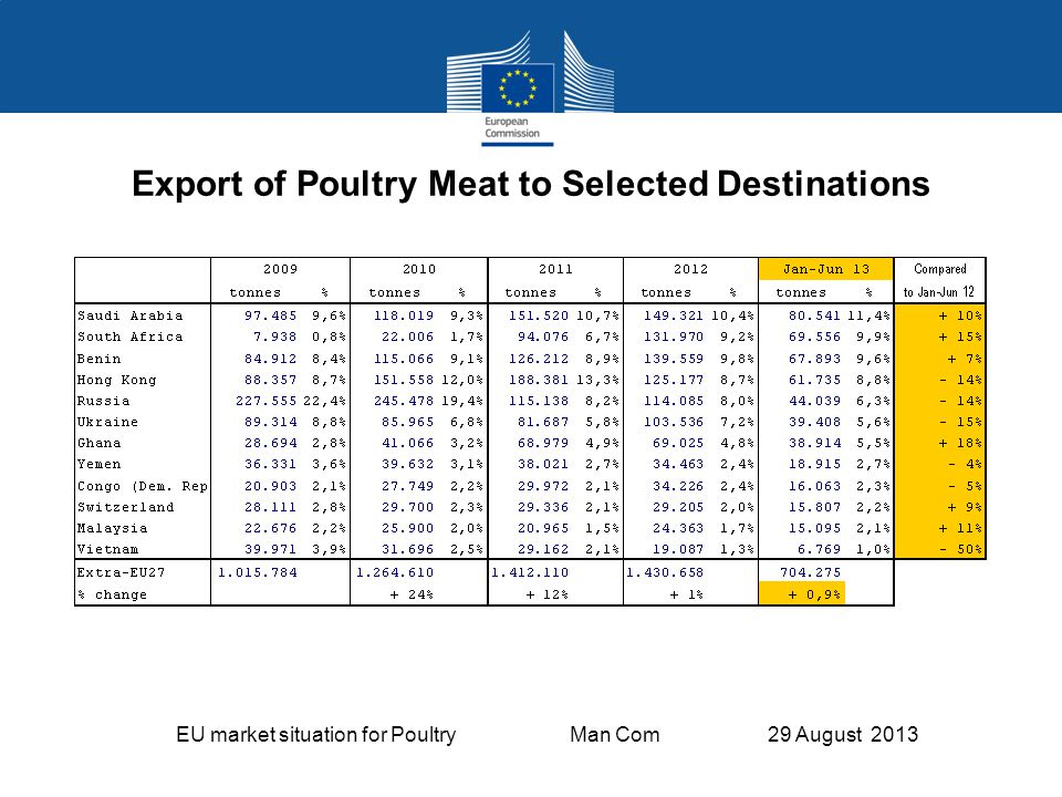 EU market situation for Poultry Man Com 29 August 2013 Export of Poultry Meat to Selected Destinations