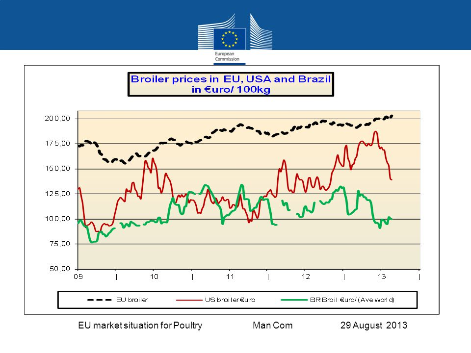 EU market situation for Poultry Man Com 29 August 2013