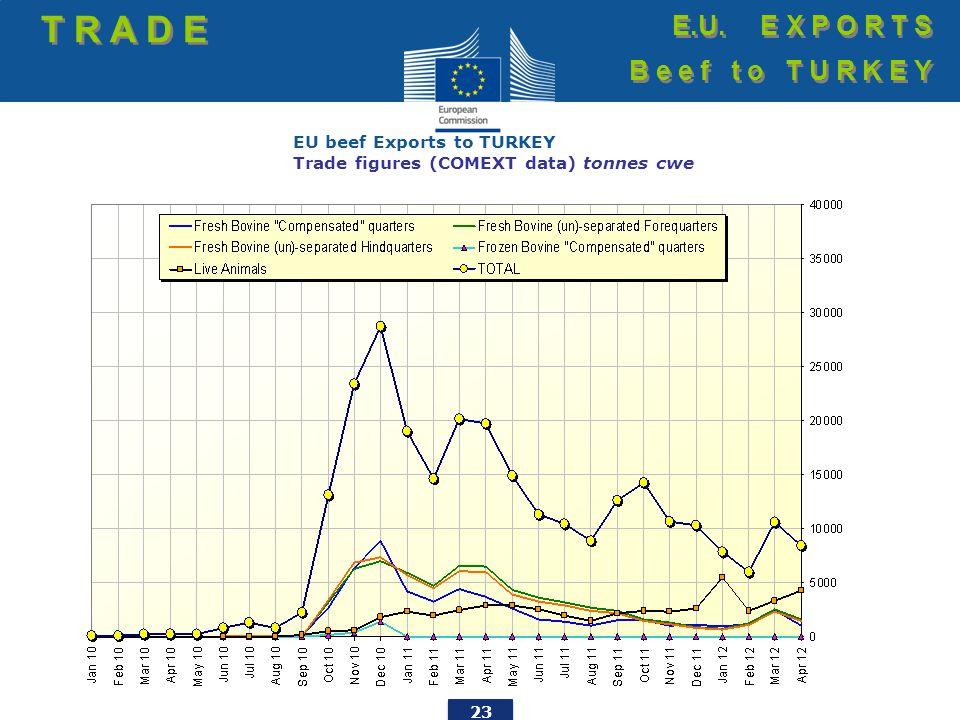 23 EU beef Exports to TURKEY Trade figures (COMEXT data) tonnes cwe T R A D E E.U. E X P O R T S B e e f t o T U R K E Y E.U. E X P O R T S B e e f t