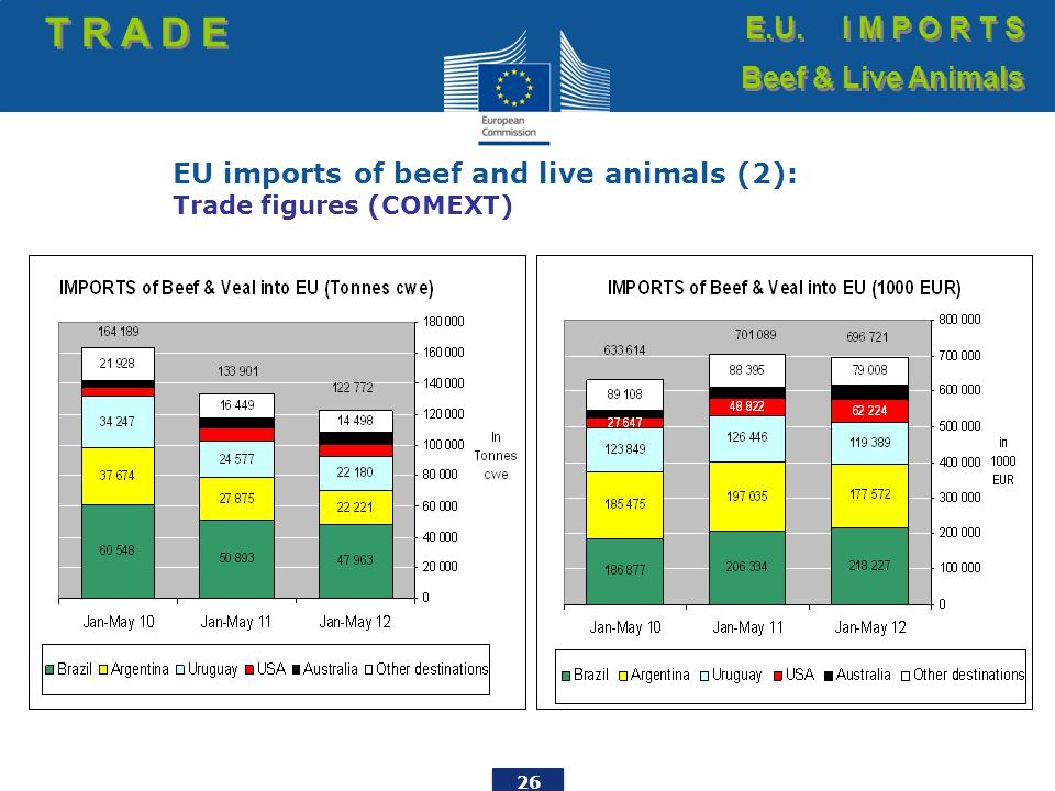 26 EU imports of beef and live animals (2): Trade figures (COMEXT) T R A D E E.U.