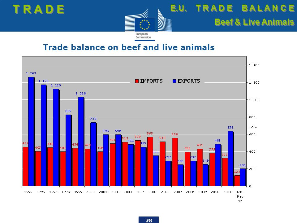 28 Trade balance on beef and live animals T R A D E E.U.