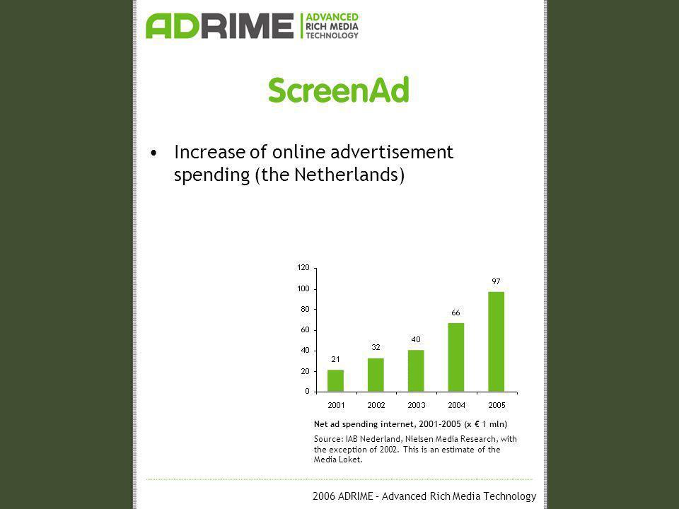 2006 ADRIME – Advanced Rich Media Technology ScreenAd Increase of online advertisement spending (the Netherlands) Bannerposition burn-out effect Eyetracking Heatmap Source: Poynterextra.org.