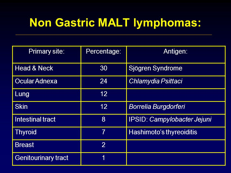 Non Gastric MALT lymphomas: Primary site:Percentage:Antigen: Head & Neck30Sjögren Syndrome Ocular Adnexa24Chlamydia Psittaci Lung12 Skin12Borrelia Burgdorferi Intestinal tract8IPSID: Campylobacter Jejuni Thyroid7Hashimoto's thyreoiditis Breast2 Genitourinary tract1