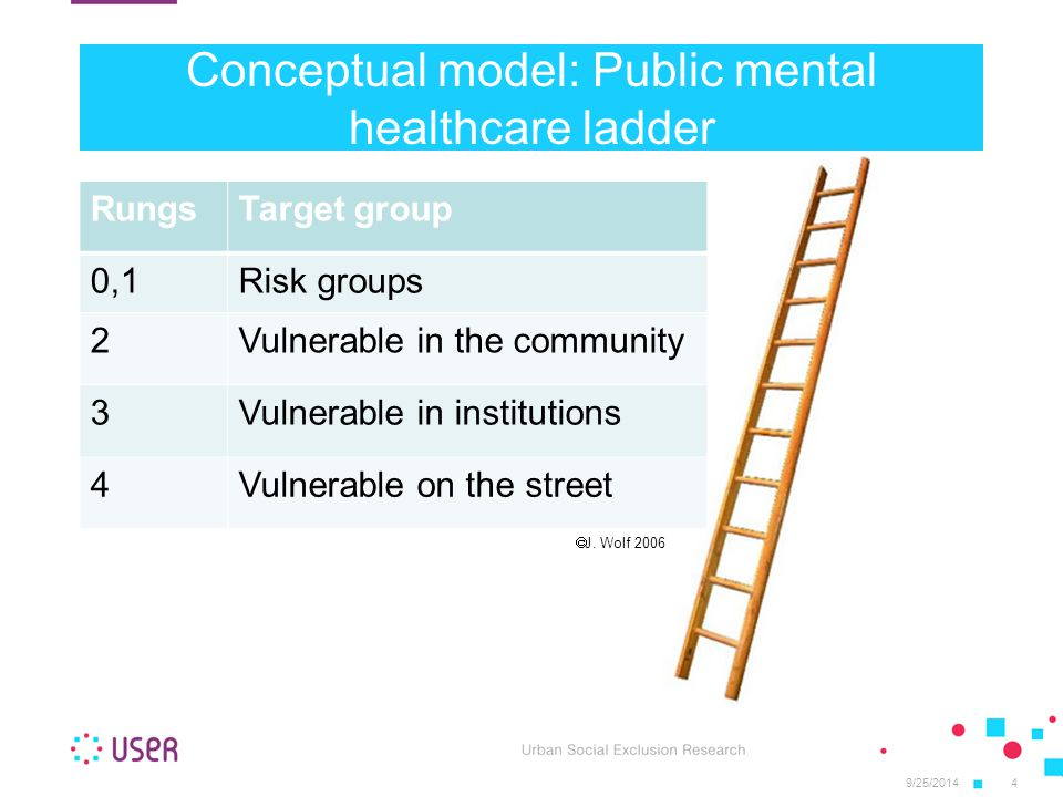 Conceptual model: Public mental healthcare ladder RungsTarget group 0,1Risk groups 2Vulnerable in the community 3Vulnerable in institutions 4Vulnerable on the street 9/25/20144  J.