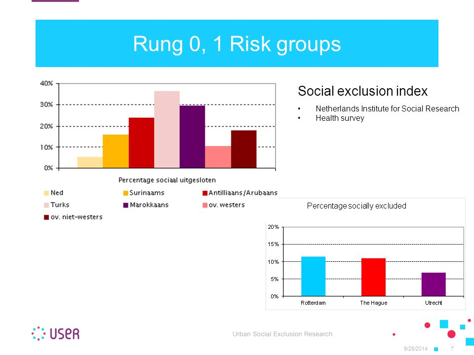 Rung 0, 1 Risk groups 9/25/20147 Social exclusion index Netherlands Institute for Social Research Health survey