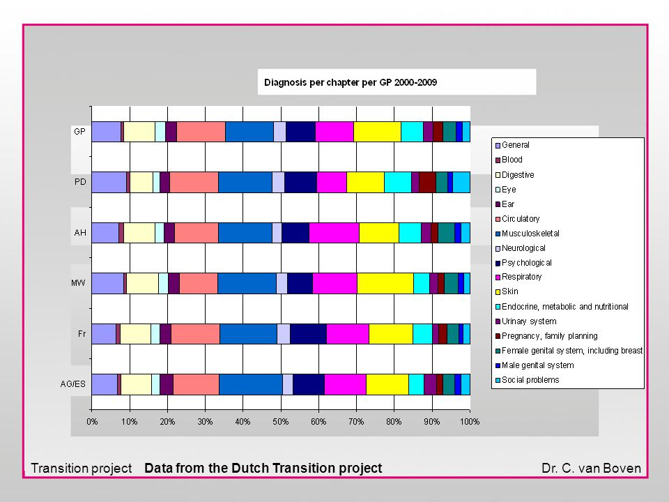 Dr. C. van BovenTransition project Data from the Dutch Transition project