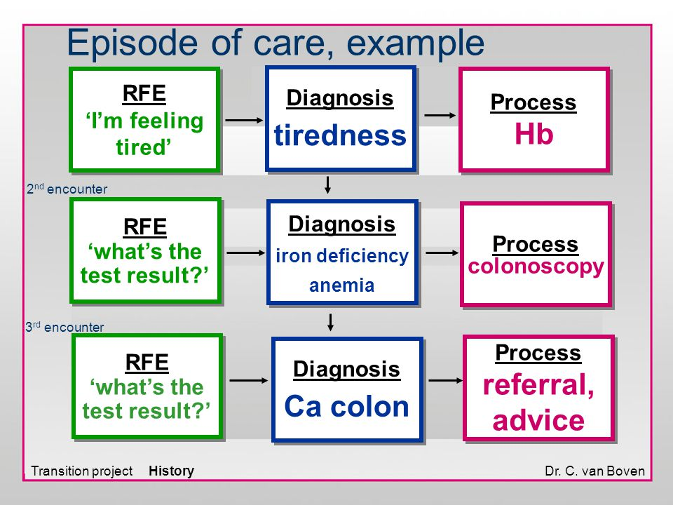 Dr. C. van Boven Episode of care, example Process Hb Process Hb Process colonoscopy Process colonoscopy Process referral, advice Process referral, adv