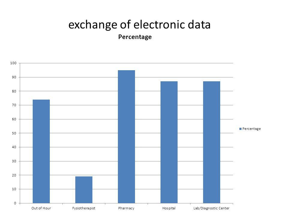 exchange of electronic data