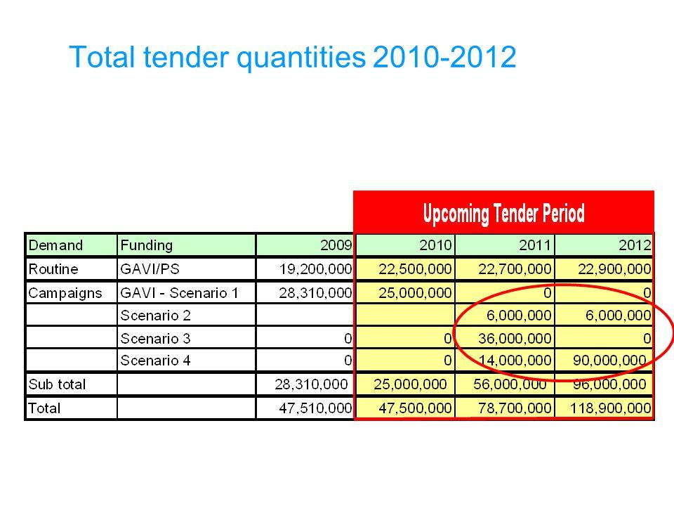 Total tender quantities 2010-2012