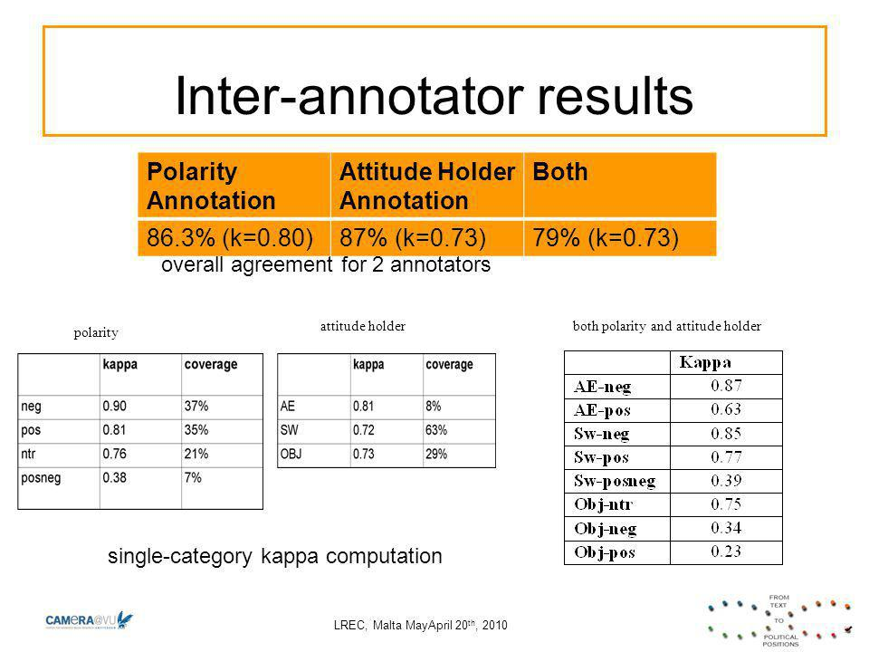 LREC, Malta MayApril 20 th, 2010 Inter-annotator results Polarity Annotation Attitude Holder Annotation Both 86.3% (k=0.80)87% (k=0.73)79% (k=0.73) single-category kappa computation polarity attitude holderboth polarity and attitude holder overall agreement for 2 annotators