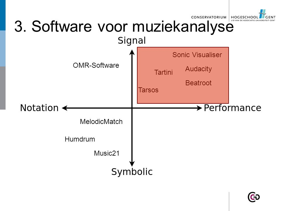 3. Software for Music Analysis Tartini Beatroot Tarsos MelodicMatch OMR-Software Sonic Visualiser Humdrum Music21