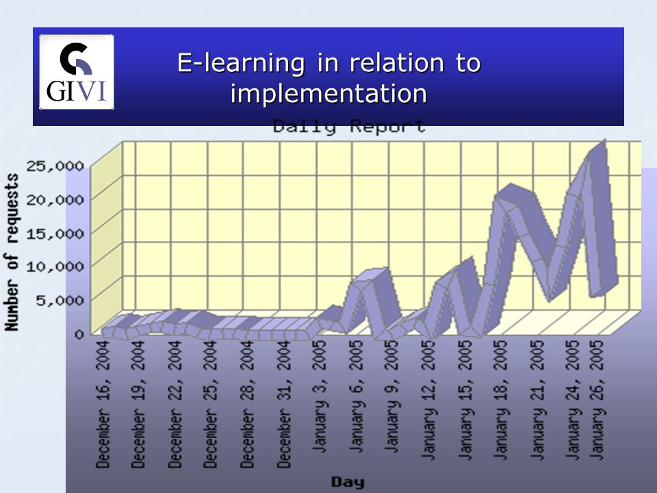 E-learning in relation to implementation