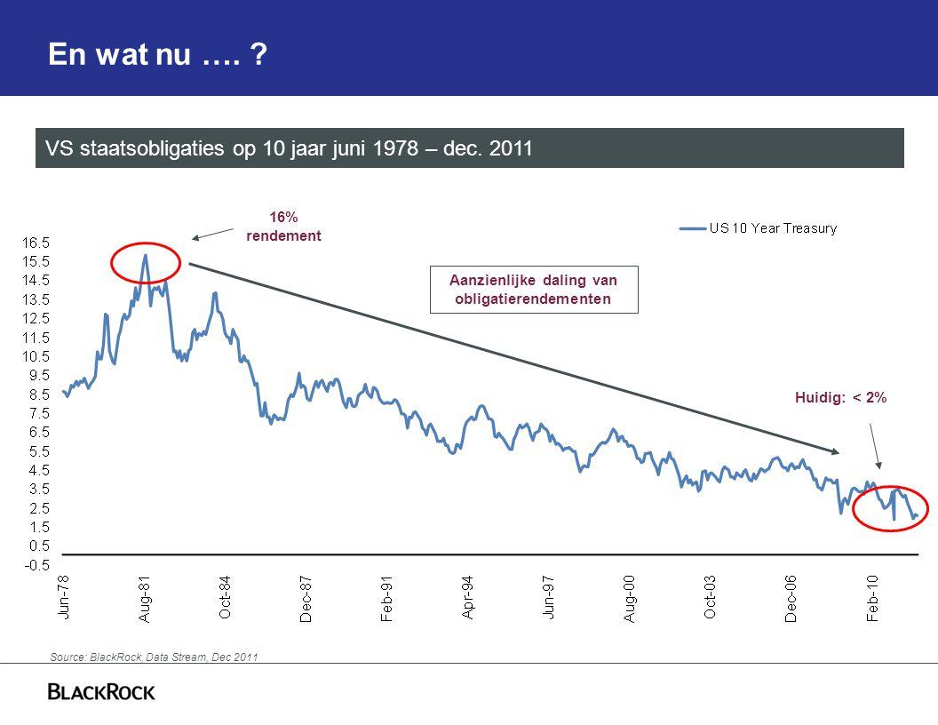 En wat nu …. VS staatsobligaties op 10 jaar juni 1978 – dec.
