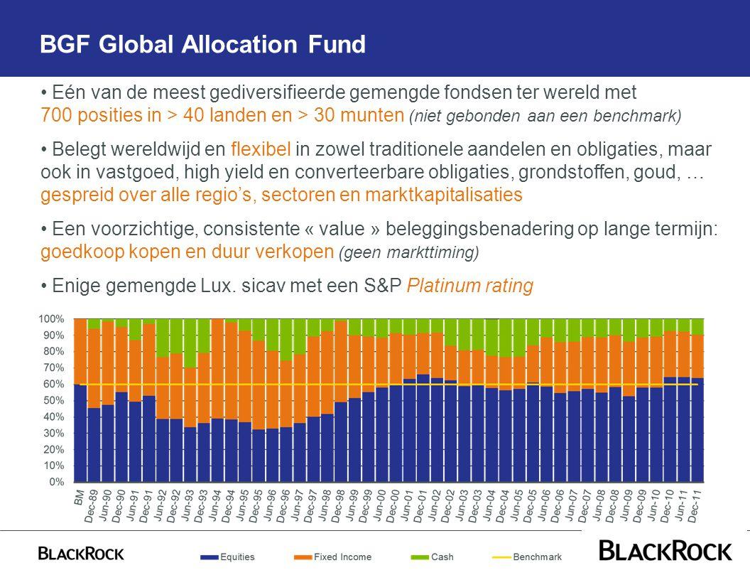 BGF Global Allocation Fund Eén van de meest gediversifieerde gemengde fondsen ter wereld met 700 posities in > 40 landen en > 30 munten (niet gebonden aan een benchmark) Belegt wereldwijd en flexibel in zowel traditionele aandelen en obligaties, maar ook in vastgoed, high yield en converteerbare obligaties, grondstoffen, goud, … gespreid over alle regio's, sectoren en marktkapitalisaties Een voorzichtige, consistente « value » beleggingsbenadering op lange termijn: goedkoop kopen en duur verkopen (geen markttiming) Enige gemengde Lux.
