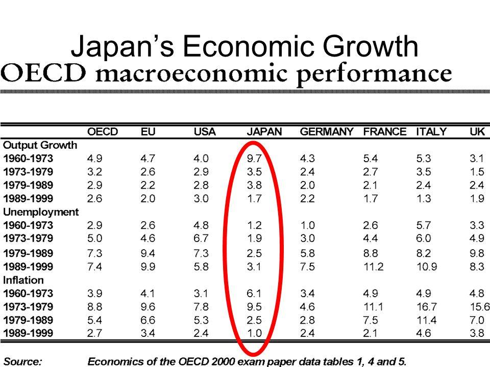 Japan's Economic Growth
