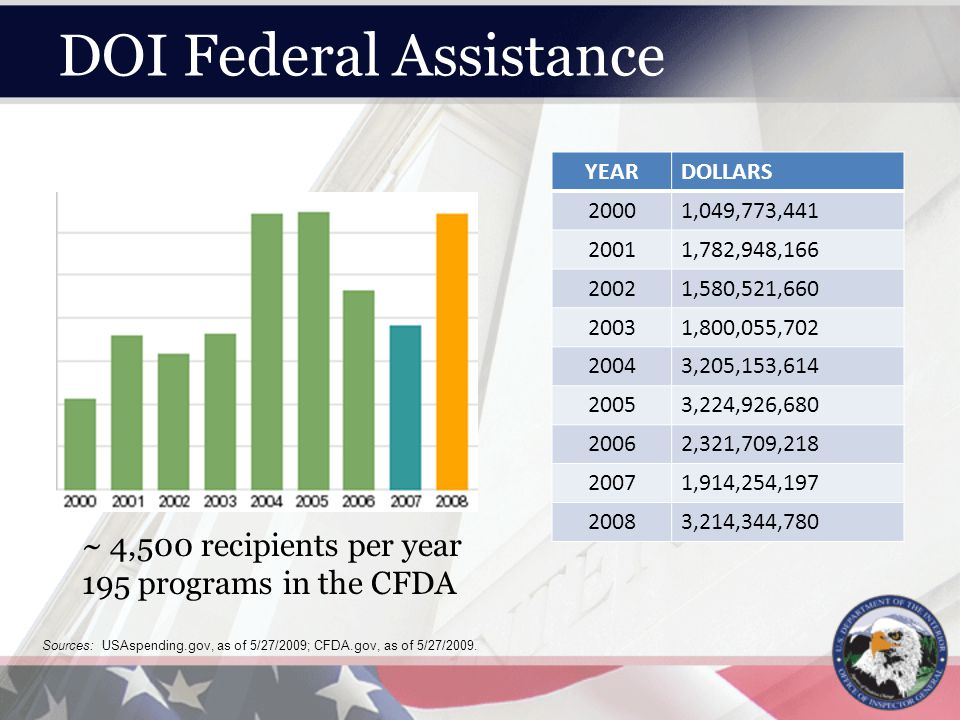 DOI Federal Assistance YEARDOLLARS 20001,049,773,441 20011,782,948,166 20021,580,521,660 20031,800,055,702 20043,205,153,614 20053,224,926,680 20062,321,709,218 20071,914,254,197 20083,214,344,780 Sources: USAspending.gov, as of 5/27/2009; CFDA.gov, as of 5/27/2009.