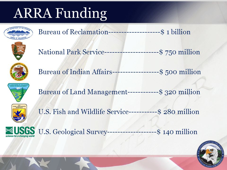 ARRA Funding Bureau of Reclamation--------------------$ 1 billion National Park Service---------------------$ 750 million Bureau of Indian Affairs------------------$ 500 million Bureau of Land Management------------$ 320 million U.S.
