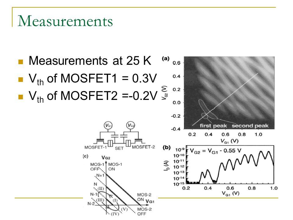 Measurements Measurements at 25 K V th of MOSFET1 = 0.3V V th of MOSFET2 =-0.2V