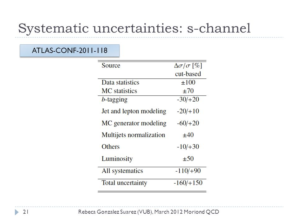 Systematic uncertainties: s-channel Rebeca Gonzalez Suarez (VUB), March 2012 Moriond QCD21 ATLAS-CONF-2011-118
